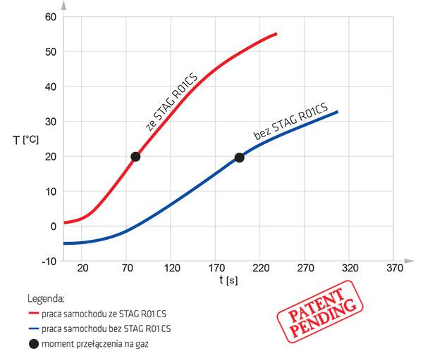 wykres_CS